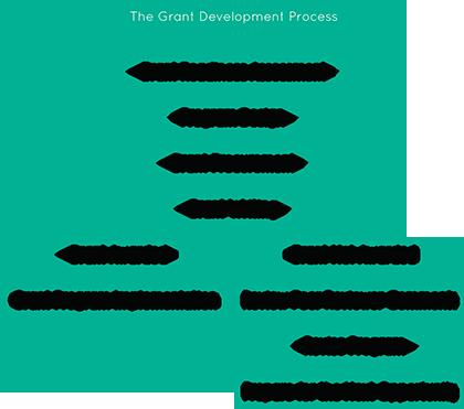 The Grant Development Process
