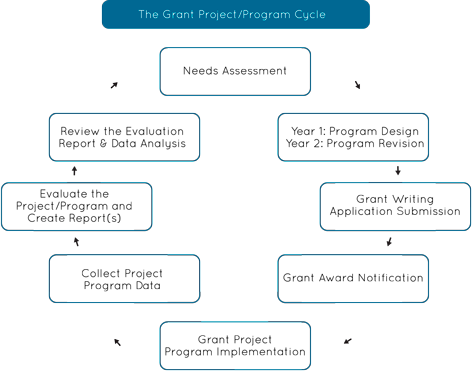 The Grant Project/Program Cycle